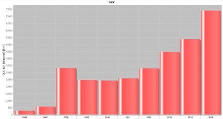 Statistik der Entwicklung km-Jahr